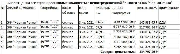 купить квартиру в Санкт-Петербурге цена